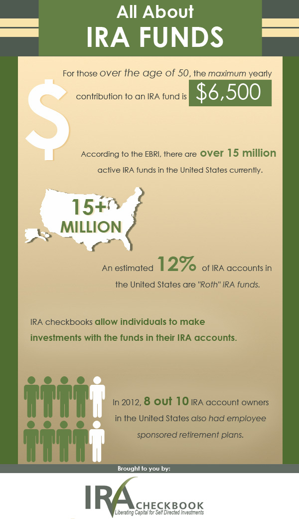 Self directed ira stock options