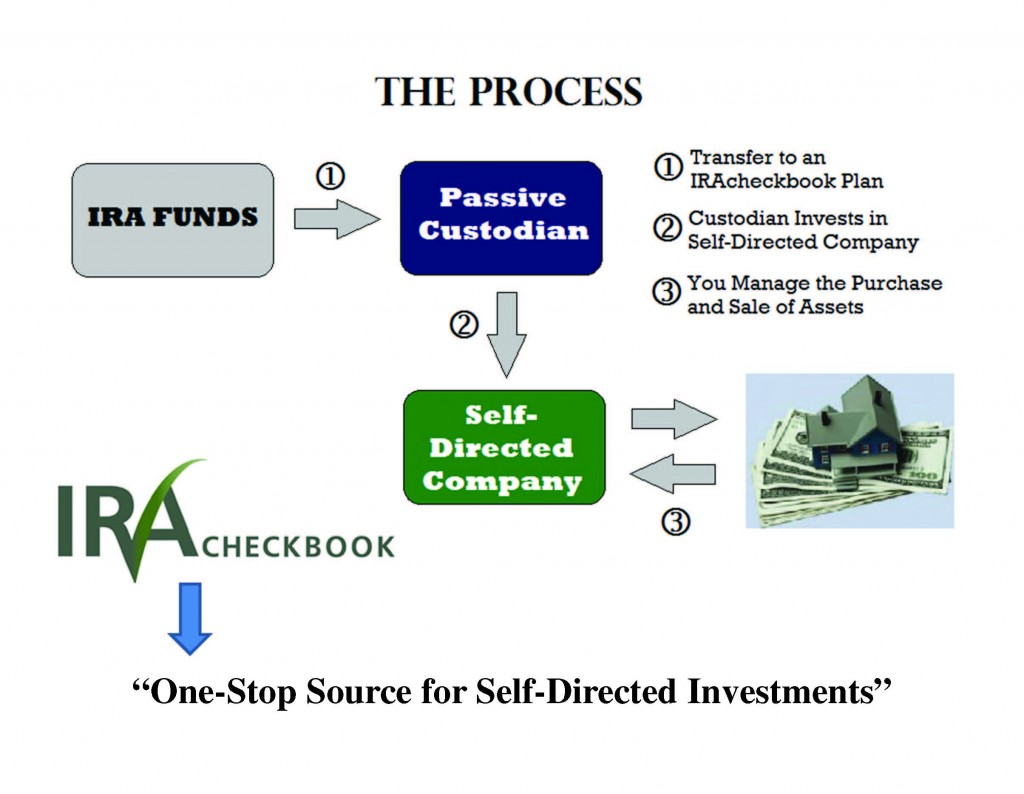 self-directed-IRA-process-slide